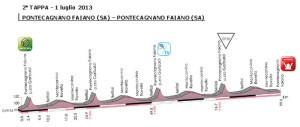 giro-rosa-luglio-2013-pontecagnano-2a-tappa-vivimedia