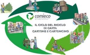 ciclo-riciclo-cartone-packaging-sostenibile-vivimedia