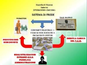 gdf-operazione-tar-sim-salerno-luglio-2015-vivimedia